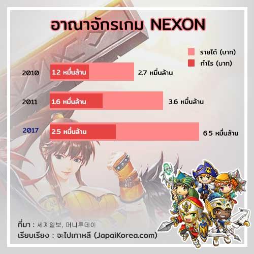 Nexon's(Korea) Profits and Income